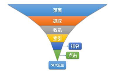 小超资源网:影响SEO流量的六个关键因素  第1张